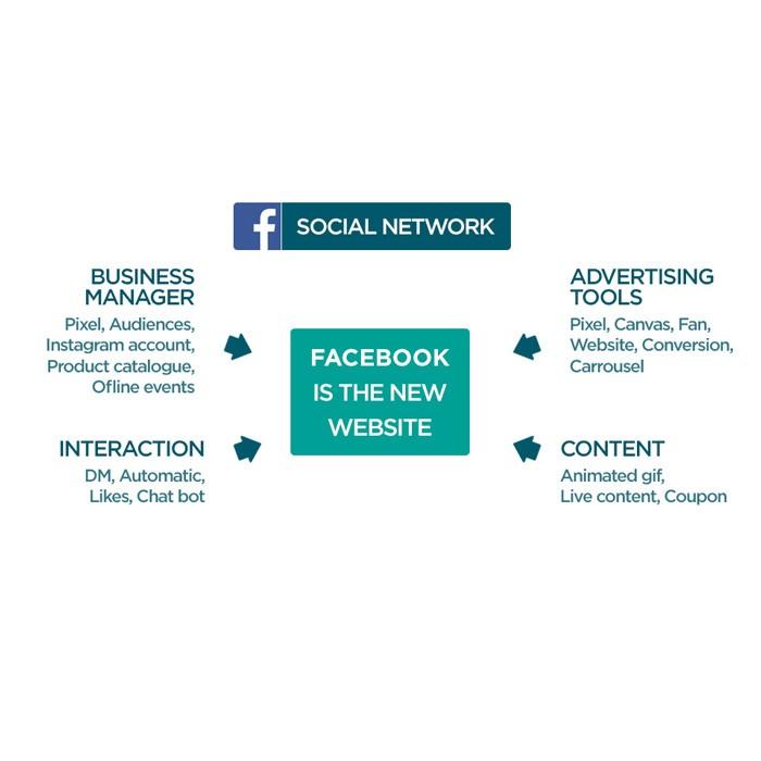 blog-reseaux-sociaux-nouveau-business-model-list