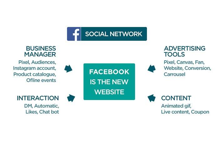 blog-reseaux-sociaux-nouveau-business-model-detail